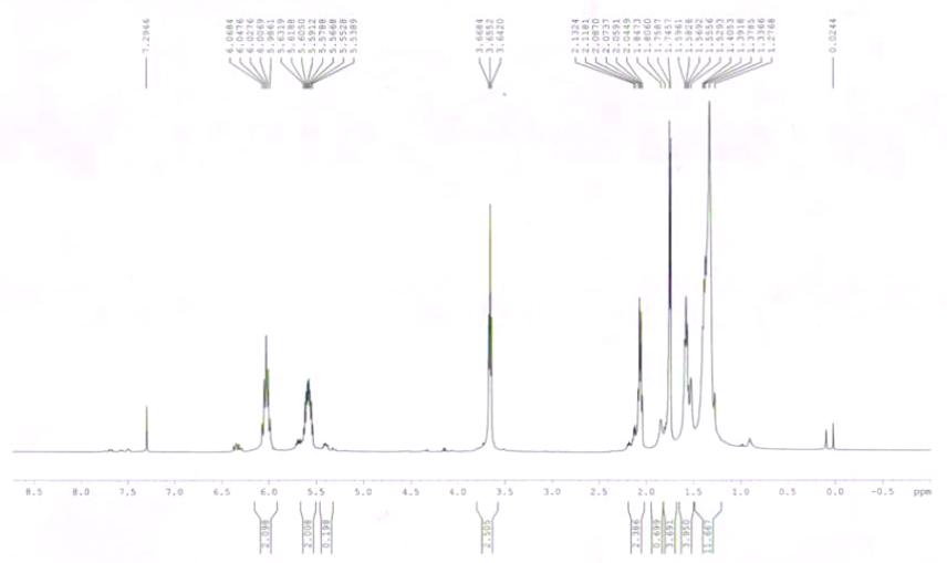 HNMR of 8E, 10E-dodecadien-1-ol CAS 33956-49-9