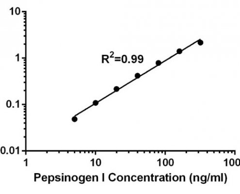 Pepsinogen-I-Elisa
